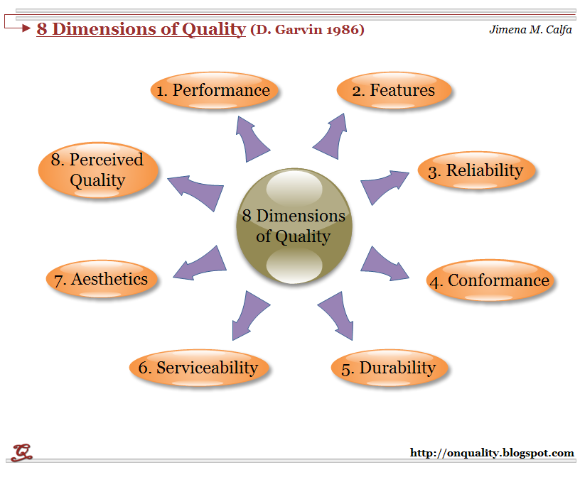 5 dimensions of service quality The determinants of service quality: satisfiers and dissatisfiers robert johnston university of warwick, coventry, uk  they found that the model's five dimensions were insufficient to cover quality in a retailing setting they questioned particularly whether the five.